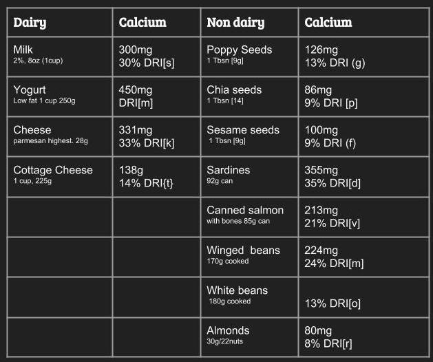 calcium