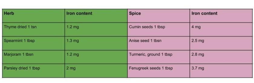 herb-spice-iron-content.jpg